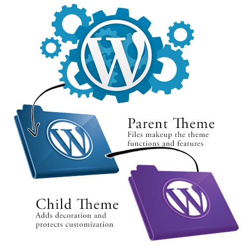 This image has an empty alt attribute; its file name is WordPress-parent-child-theme.png